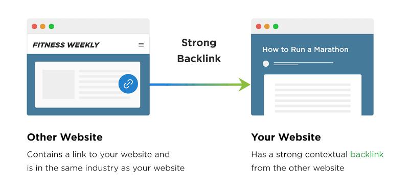 Buy quality Backlinks in UK